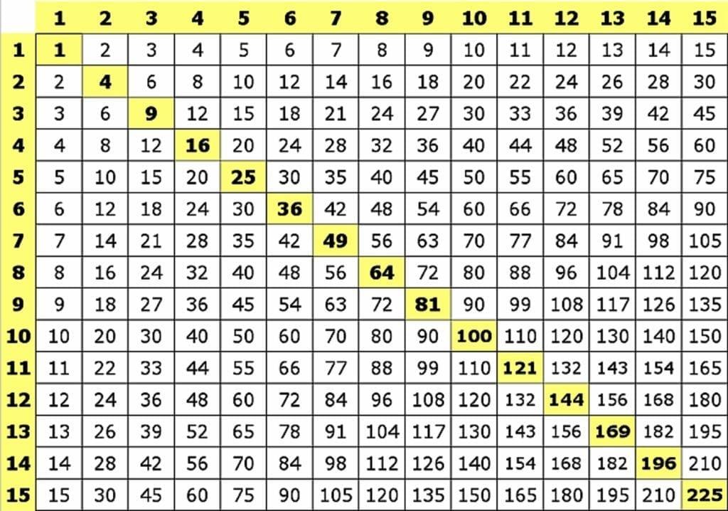 tablas del 1 al 15